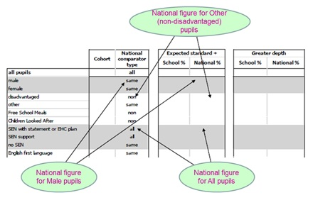 attainment-by-groups