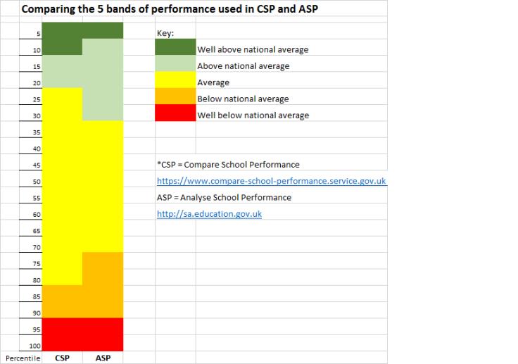 csp v asp percentiles 2